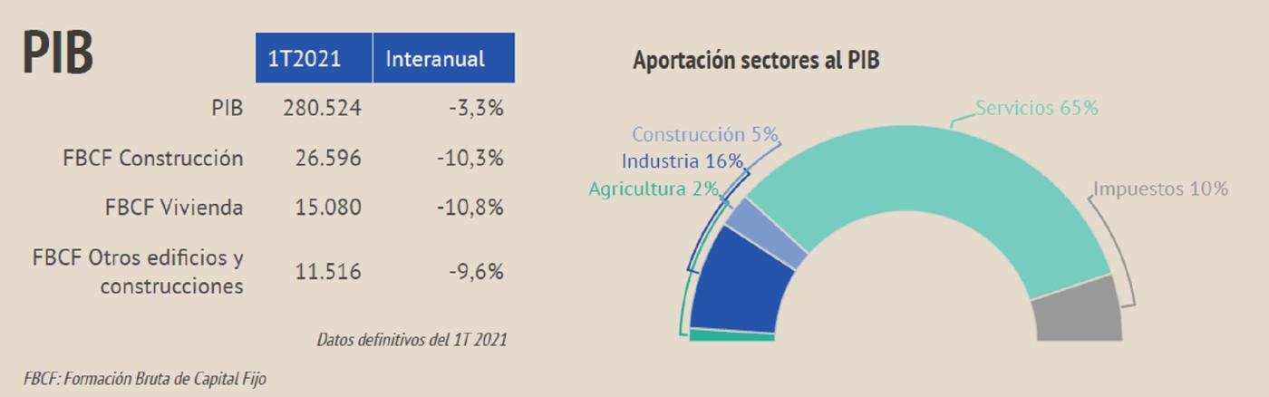 Situación sector inmobiliario