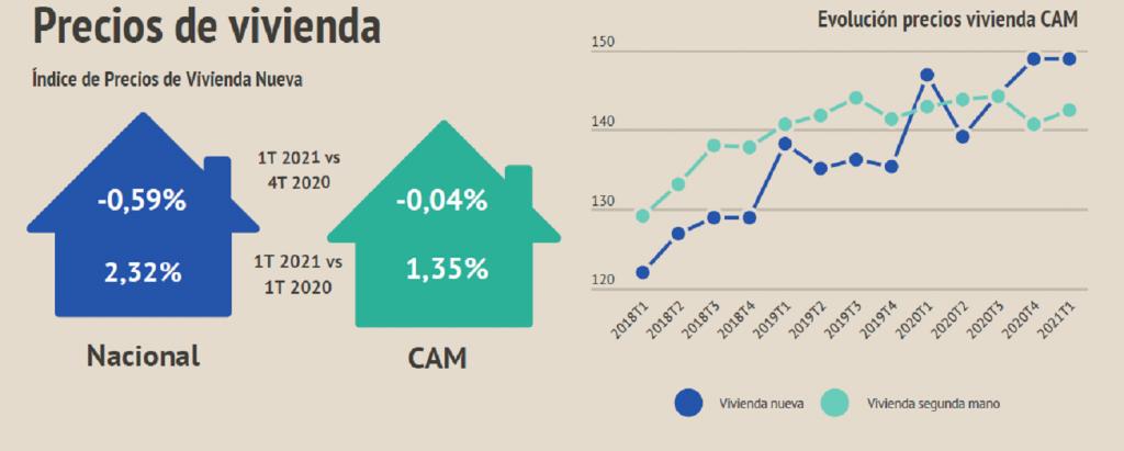 Situación del sector inmobiliario